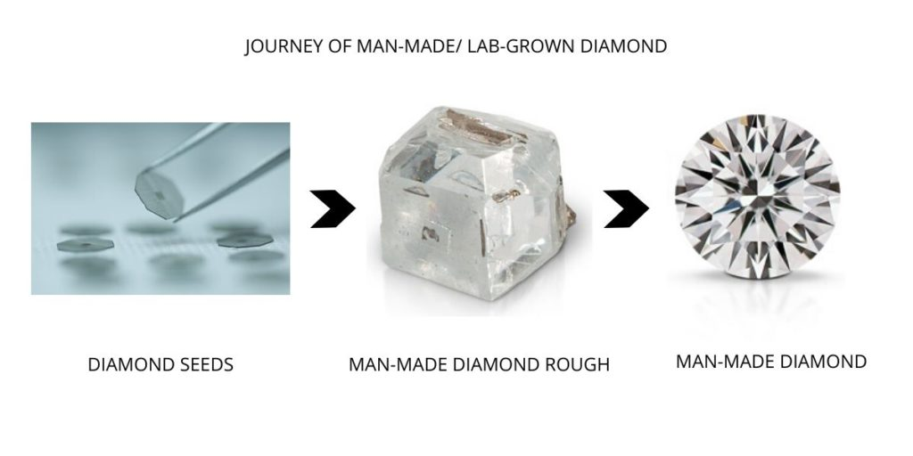 MAN-MADE DIAMOND ROUGH