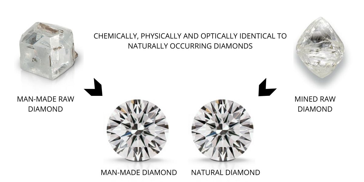 Are Lab-Grown Diamonds Real?